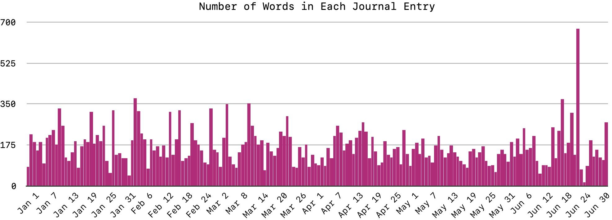 Number of Words in Each Journal Entry