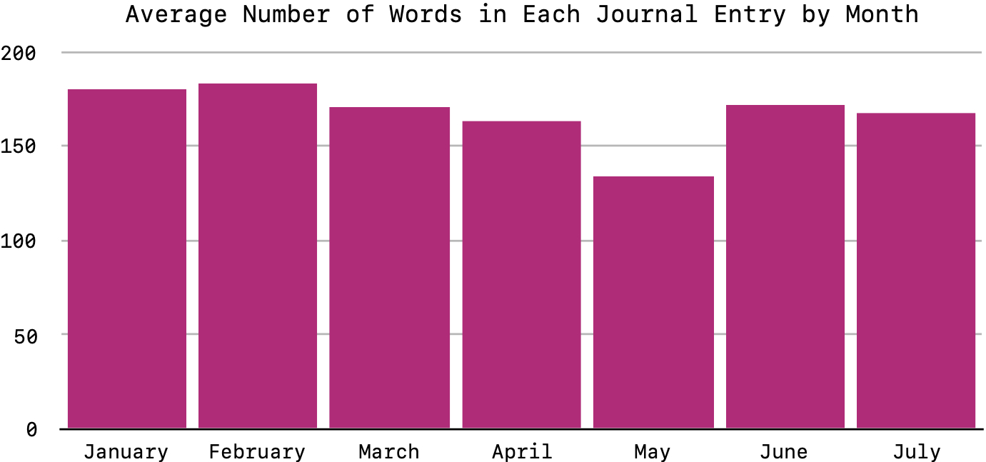 Average Number of Words in Each Journal Entry by Month