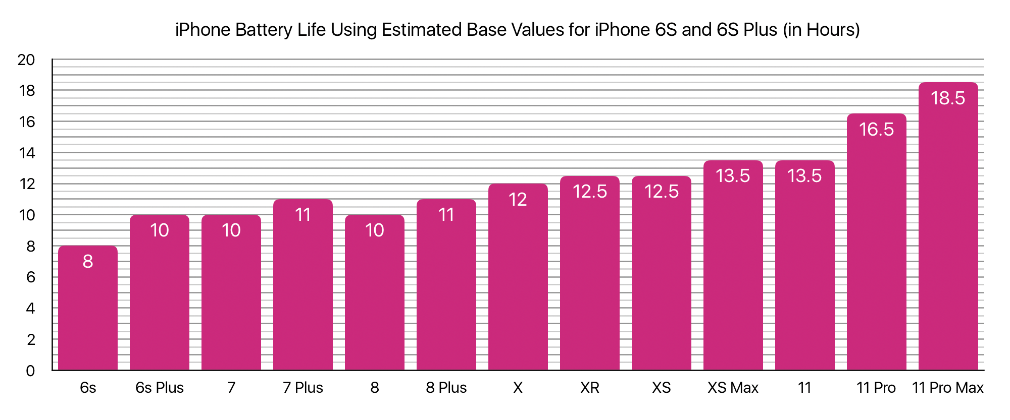 iPhone Battery Life Using Estimated Base Values for iPhone 6S and 6S Plus (in Hours)