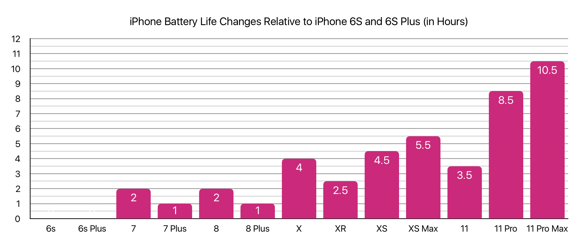 iPhone Battery Life Changes Relative to iPhone 6S and 6S Plus (in Hours)